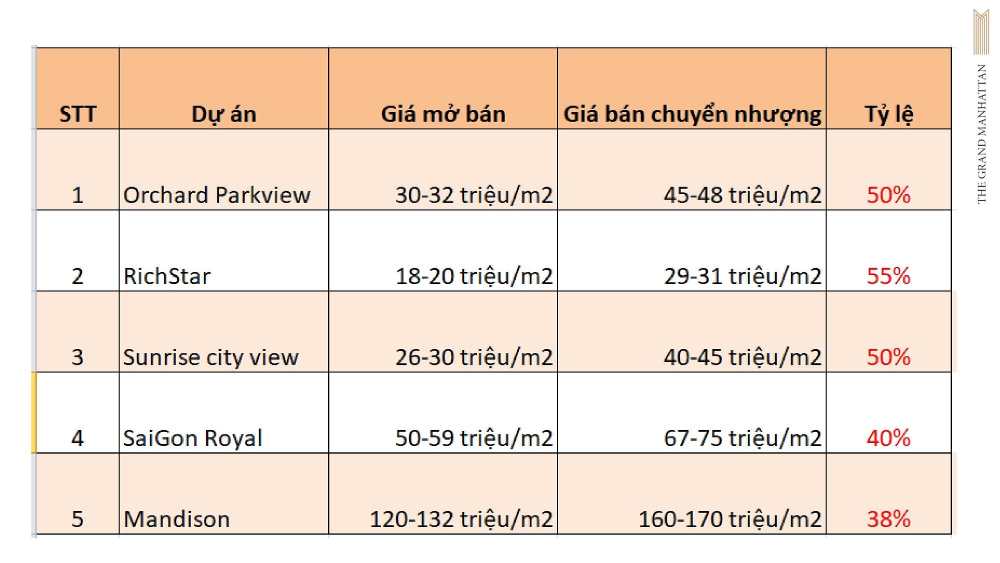 Mức độ tăng giá một số dự án căn hộ tại Tp. HCM do Novaland phát triển